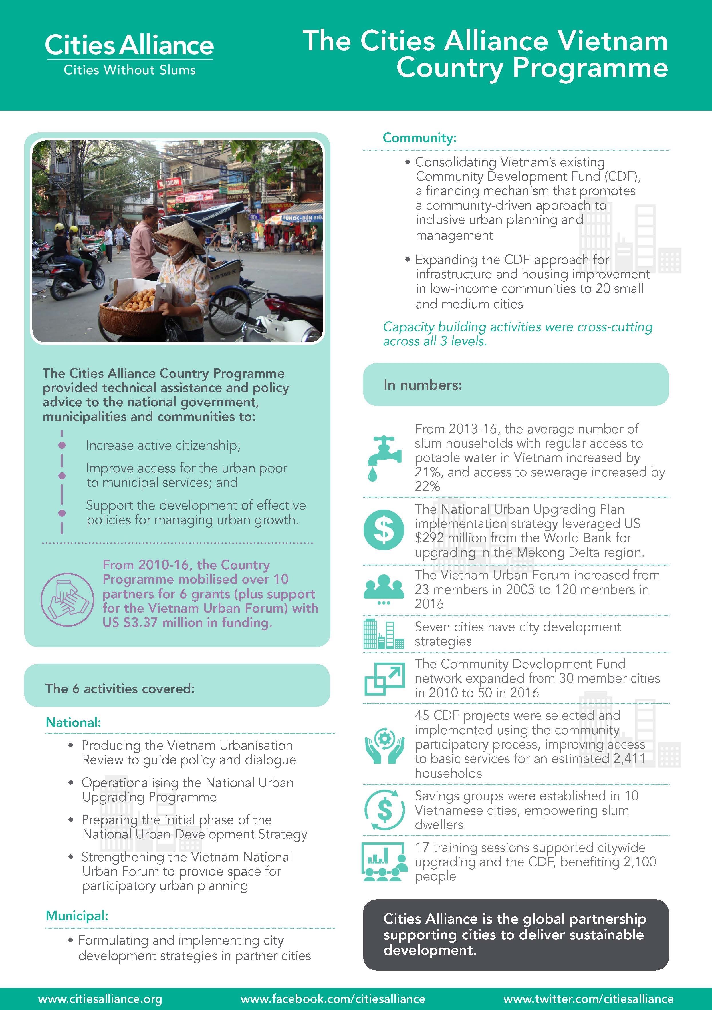 The Cities AllianceVietnam Country Programme