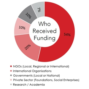 InnovationProg_Grantees_Type_2011-2020 Red_0.jpg
