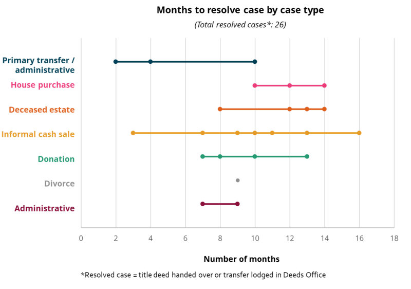 TSC Cases _month graph_0.png